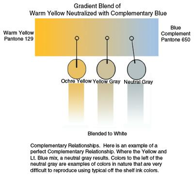 Figure 2 In This Example Of A Perfect Complementary Relationship Yellow And Light Blue Combine To Yield Neutral Gray Colors The Left